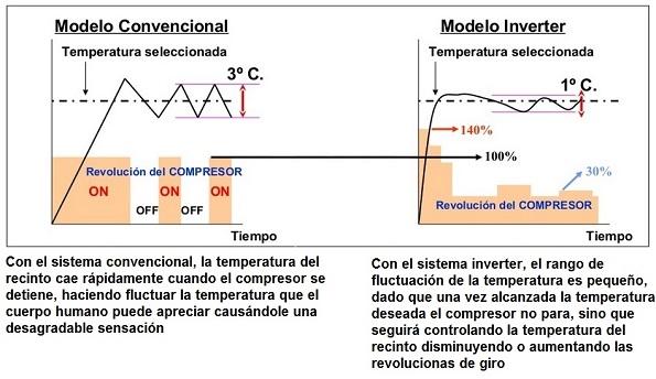 Tecnolog 237 A Inverter En Sistemas De Climatizaci 243 N