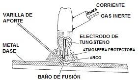 Arco Gas >> Soldadura TIG